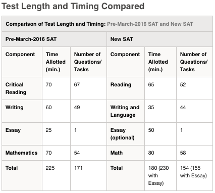 sat essay format collegeboard Once the pre-eminent college admissions exam, the sat has lost ground to the act, which is based more directly on high school curriculums and is now taken by a slightly higher number of students last year, 18 million students took the act and 17 million the sat the new sat will not quell all criticism of standardized tests.