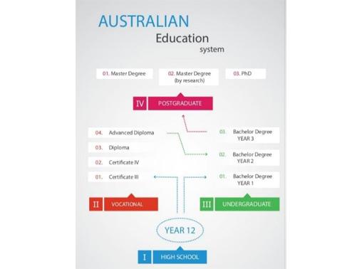 Avustralya'da Eğitim Sistemi