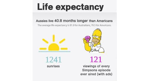 Avustralya'da Öğrenci Yaşamı